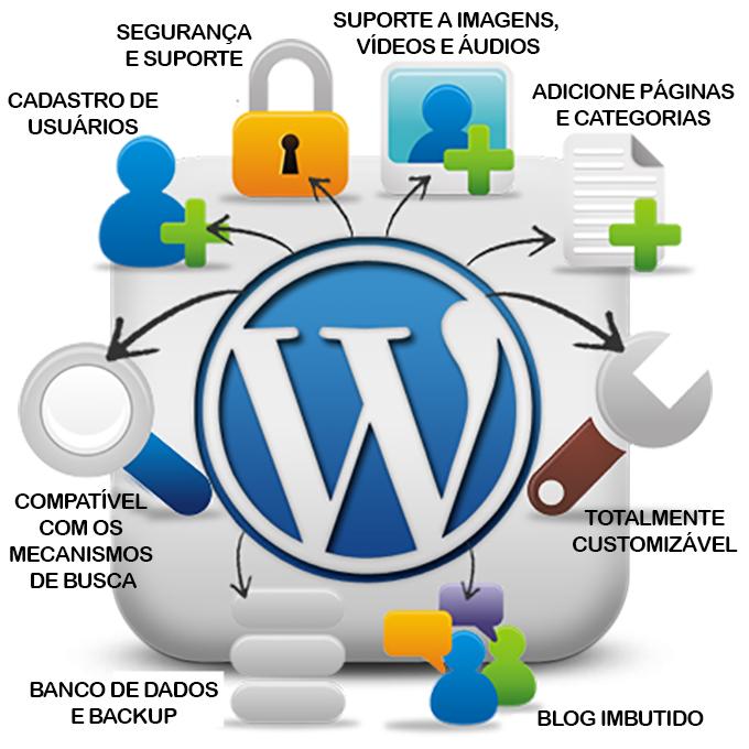 ferramentas wordpress1 Criação de Sites Inhoaiba